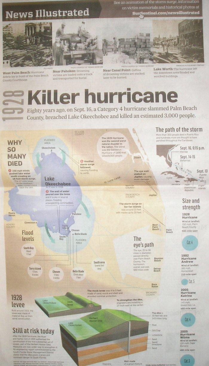 Ouragan west palm beach
